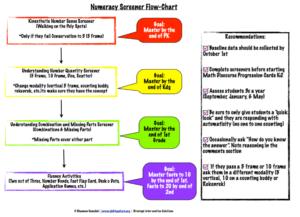 Numeracy Screener Flowcart