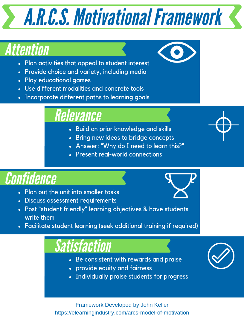 ARCS Framework
